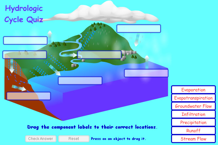Worksheets Label  The Diagram  Of Water  Cycle the hydrologic cycle quiz alt win