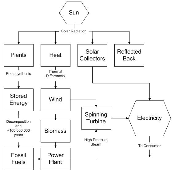 Energy process diagram auto electrical wiring diagram a labeled diagram solar voltaic the 21st century s power solution rh sites google com wave energy process diagram haber process energy diagram ccuart Gallery